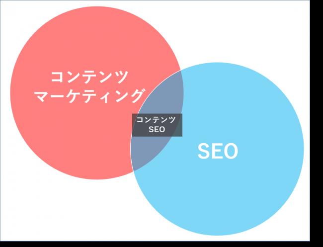コンテンツマーケティング、SEO、コンテンツSEOの違い