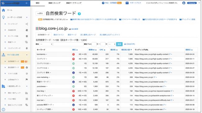 競合調査、Keywordmap