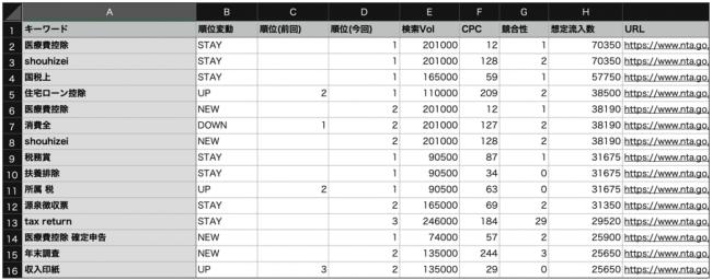 Keywordmap競合調査