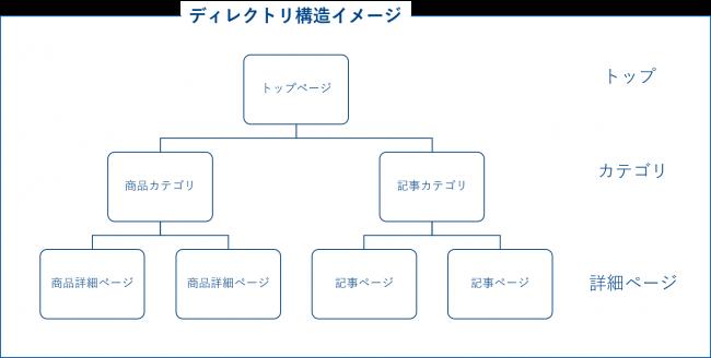 検索ボリューム:ディレクトリ構造