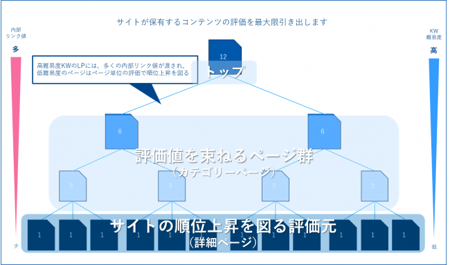 検索ボリューム:サイト構造