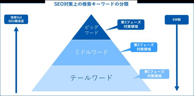 検索ボリューム:SEO上のキーワードピラミッド