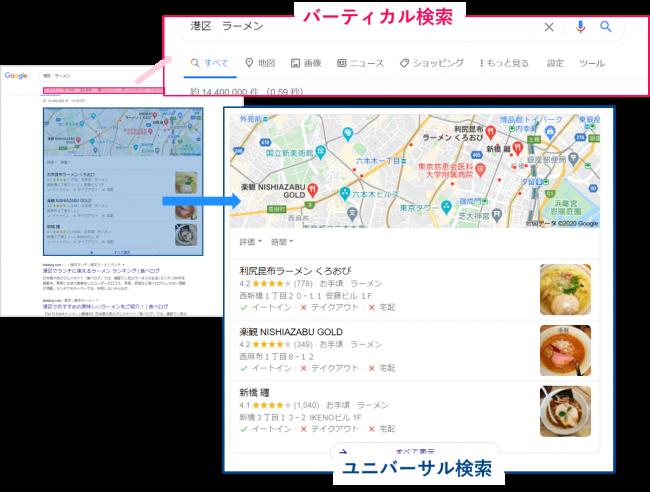 オーガニック検索:バーティカル検索、ユニバーサル検索