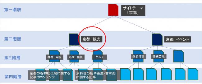 内部リンク集約のディレクトリ構造:テーマ京都