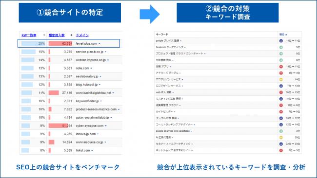 検索ボリューム:Keywordmap