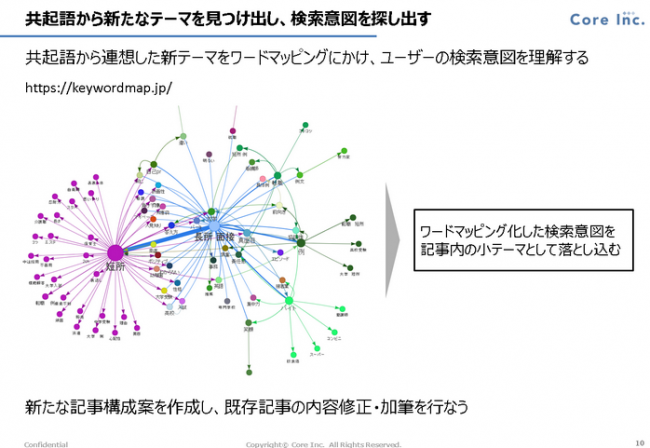共起語とは:Keywordmap