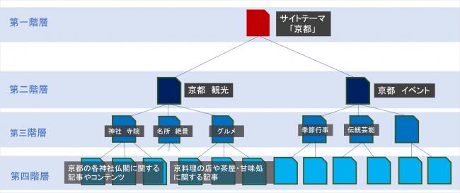 オウンドメディアSEO:ディレクトリ構造