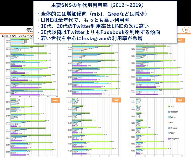 ソーシャルメディア:令和元年度、主要SNSの年代別利用率:総務省