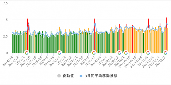 Googleアルゴリズム:Keywordmpa