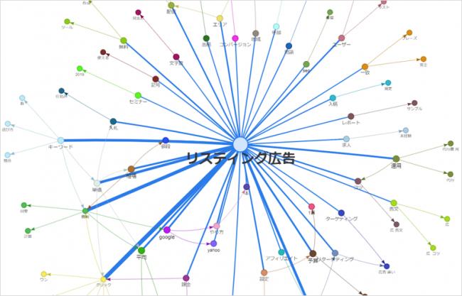 Keywordmap:ワードマップ