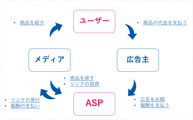ASPの図