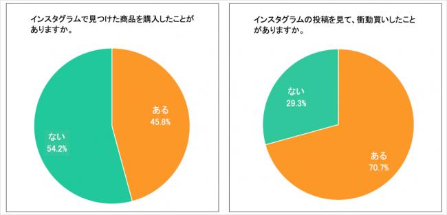 株式会社マージェリックの調査のグラフ
