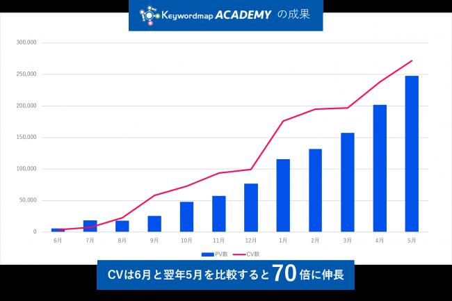 オウンドメディア立ち上げ、KeywordmapACADEMY成果グラフ、12か月でCVが70倍増加