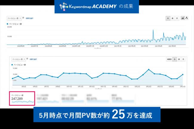 オウンドメディア立ち上げ、KeywordmapACADEMY成果グラフ、12か月でPVが月間約25万