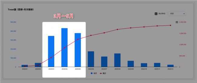 ハッシュタグを使ったプロモーションの効果を測定したグラフ