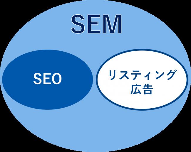 SEMを説明する図