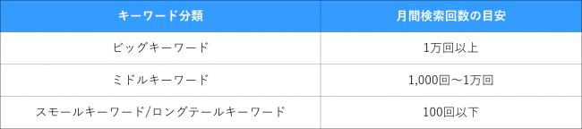 検索ボリュームに基づくキーワードの分類