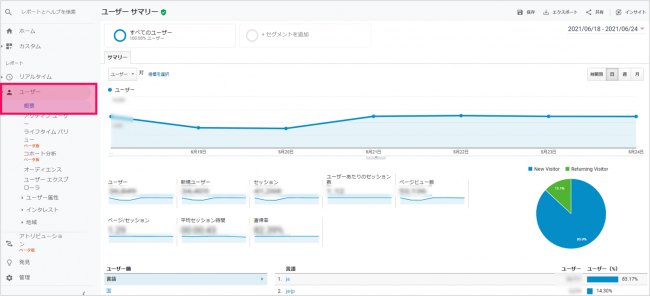 Googleアナリティクスで自社サイトを分析する方法を解説する図
