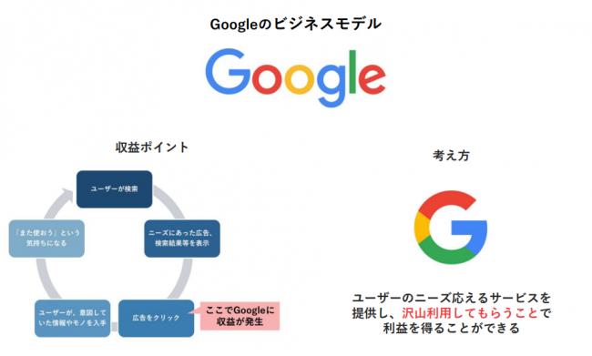 E-A-TとGoogleのビジネスモデル