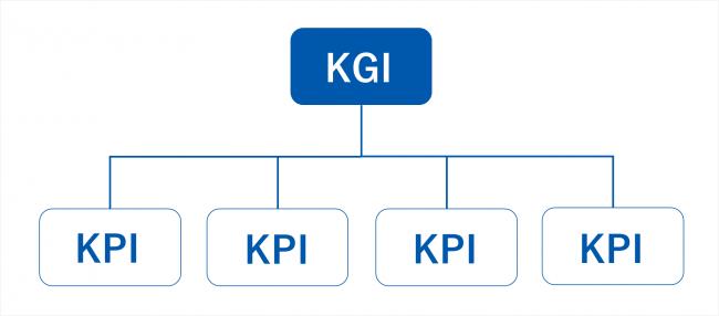 KPIとKGIの関係を解説する図