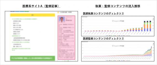 E-A-T_アルゴリズムアップデートによる影響_監修者が評価される