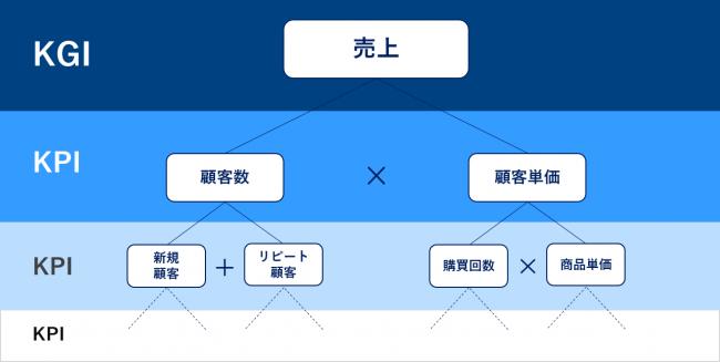 KPIツリーを解説する図