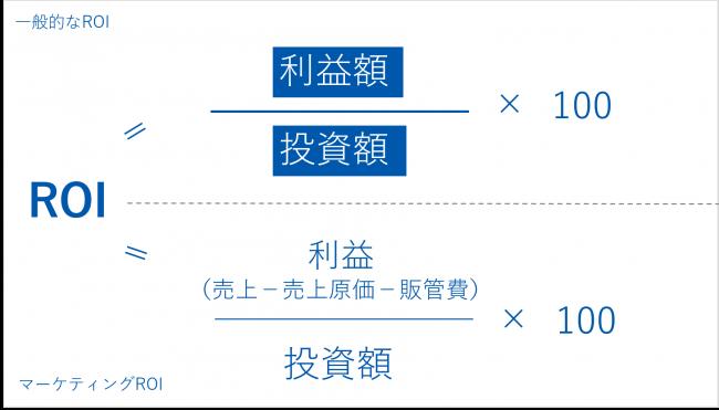 ROIの計算式