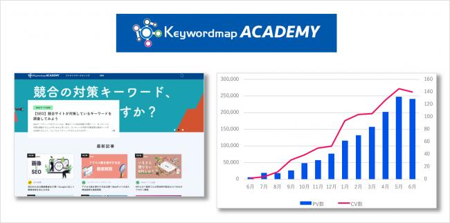 ROIのオウンドメディアによる改善例_KeywordmapACADEMY