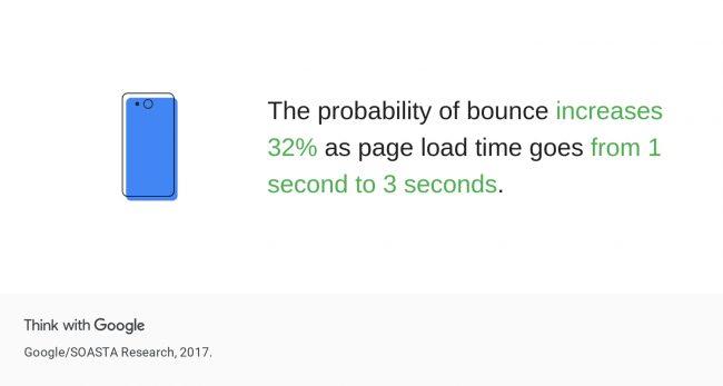 Google_読み込みスピードに関するデータ